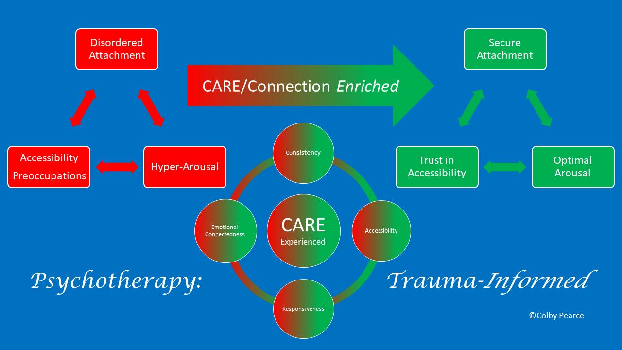 Trauma-Informed Psychotherapy